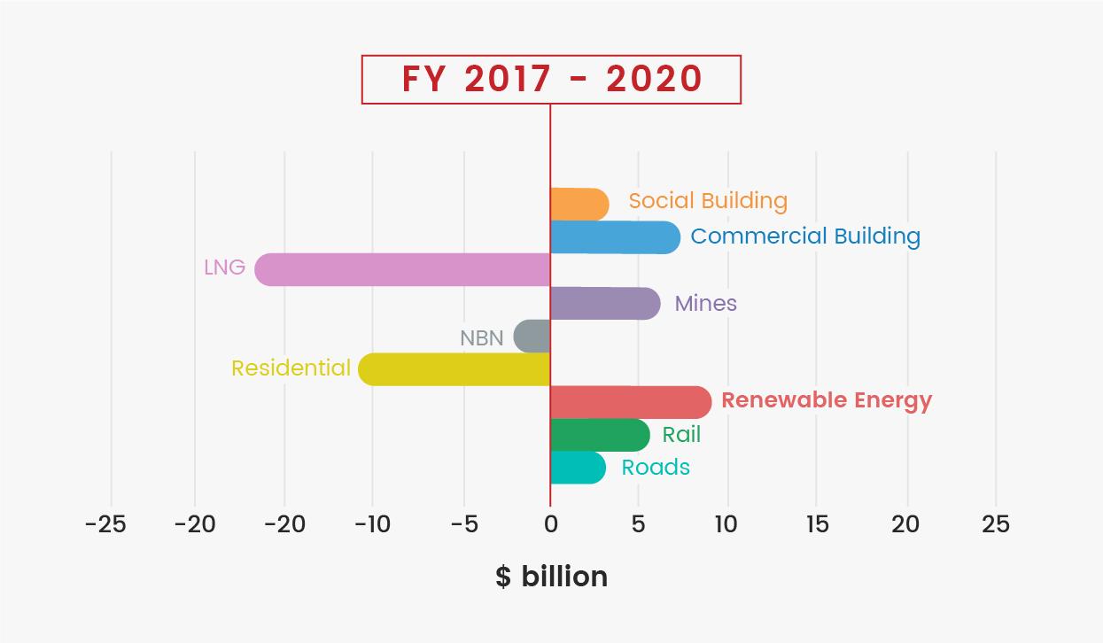 FY 2017 - 2020