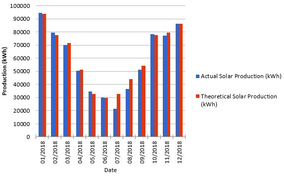 Solar Production In melbourne