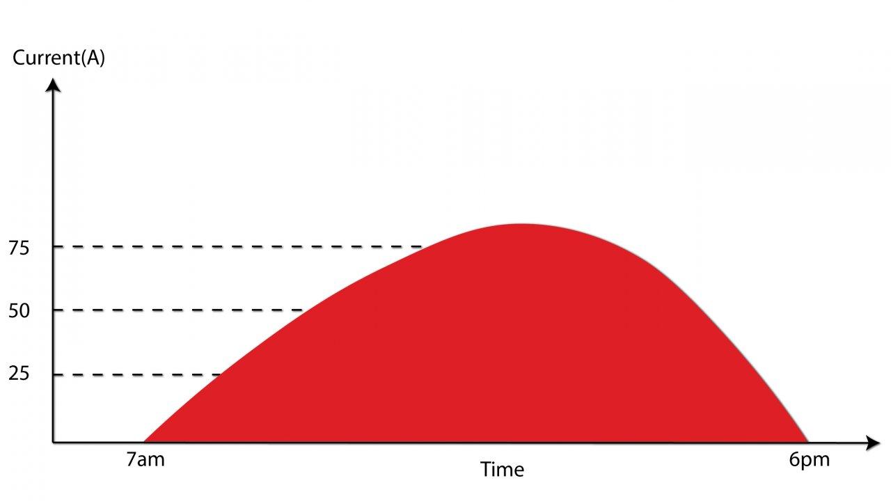 Solar Electrical Capacity vs time