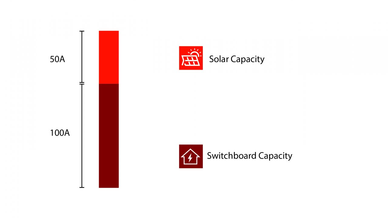 Solar Capacity Vs Switchboard Capacity